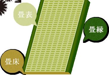 畳の効能・効果